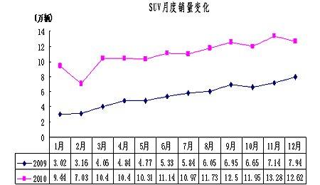2010年SUV销售132.60万辆 同比增长101.27%