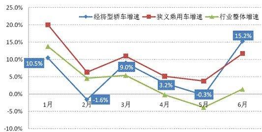 上半年经济型轿车市场分析 受政策影响最大