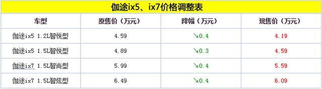 伽途ix5/ix7部门车型官降 最高降4000元
