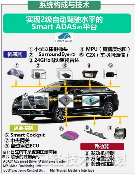 日立汽车系统首次公开演示自动驾驶试制车