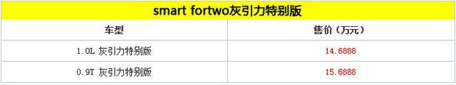 smart fortwo新车型上市 售价14.6888万起