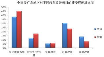 全国及华南地区对不同汽车改装项目接受程度对比图