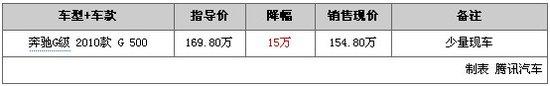 一周降价排行榜第26期:奔驰G500直降15万