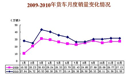 2010年货车销售386.11万辆 同比增长30.47%
