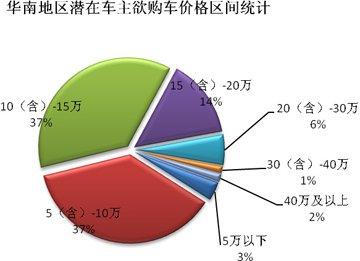 潜在车主多数将选购5-15万的汽车