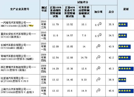 中国新车评价规程C-NCAP碰撞结果全纪录