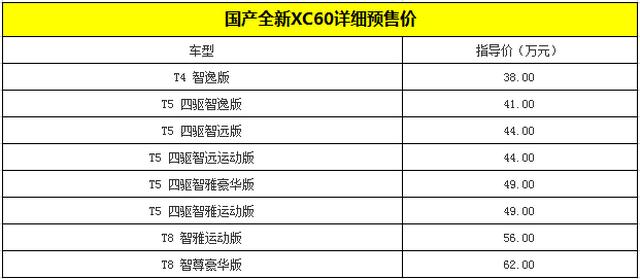 沃尔沃全新XC60预售价公布 预售38万起
