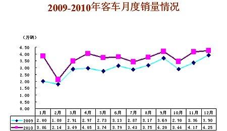 2010年客车产销35.86万和35.62万辆 同增29.93%和31.30%