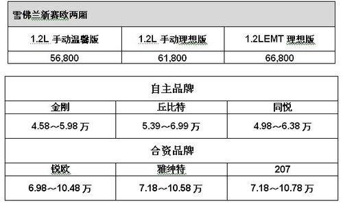 """5.68到6.68万元 两厢新赛欧""""亲民""""依旧"""