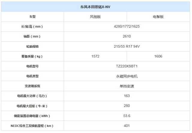 推两款车型东风本田思铭X-NV配置曝光