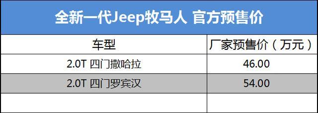 预售46万起 Jeep新一代牧马人或7月23日上市