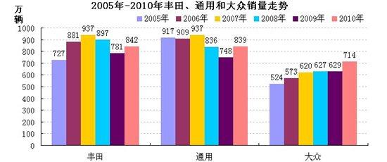 2005-2010年丰田、通用和大众销量走势