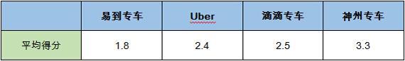 四大专车横向评测 全方位对比哪家最强?