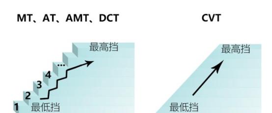 这个CVT变速箱不一样 换个角度看东风日产轩逸
