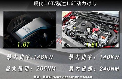 现代产1.6T引擎 劳恩斯酷派/飞思将搭载