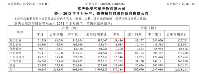 """""""金九""""成色足!长安汽车9月销量环比大涨36.2%"""