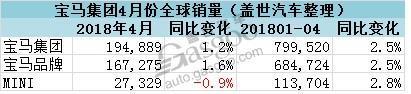 宝马集团4月在华销量增2.5% 全球电动车累销超25万