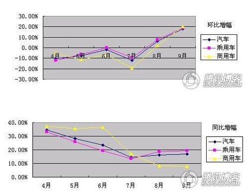 9月汽车销量很给力 第四季度销售形势乐观