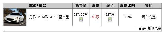 一周行情2014年第16期:宝马X6 M降52.56万