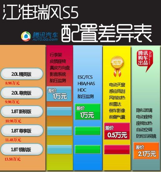 瑞风S5购车手册 首选1.8T尊享版