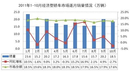 """市场表现:""""金九银十""""效果不明显 9-10月增速明显回落-车市扫描 1"""