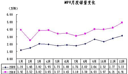 2010年MPV销售44.54万辆 同比增长78.92%