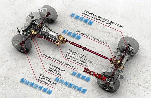 捷豹采用路虎四驱技术 搭载XF/XJ全车型