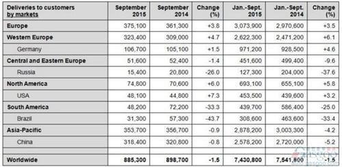 大众集团9月全球销量跌1.5% 在美增7%