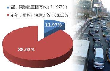 近90%网友认为限购对治堵无效