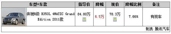 一周行情第40期:英菲尼迪FX35最高降7万