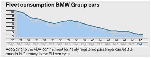 BMW3系与EfficientDynamics策略