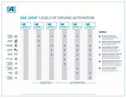自动驾驶汽车要有国际安全测试标准了