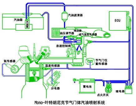 燃油压力在油轨处已由调压阀所控制,而燃油调压阀之压力是由歧管真空图片