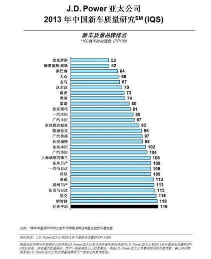 2013中国新车质量研究报告