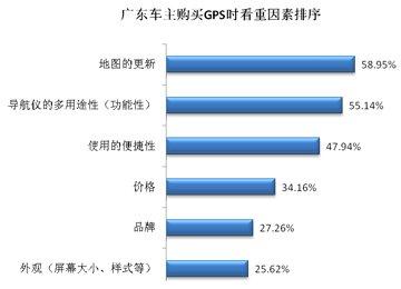 华南地区车主购买GPS时看重因素排名图