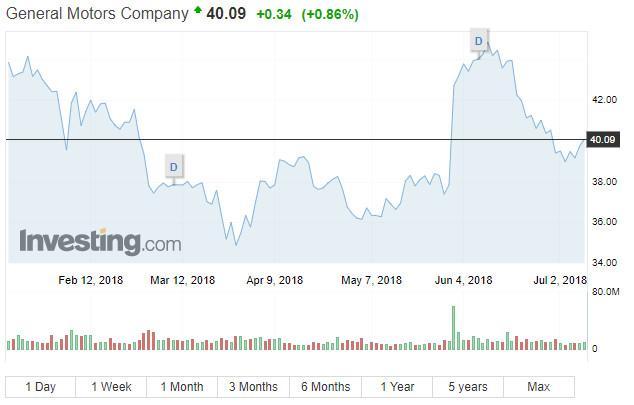GM股票截图