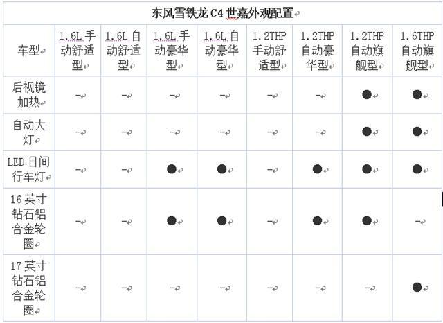曝东风雪铁龙C4世嘉配置 预售11万起