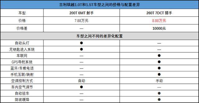 推荐260T骑士/运动款Battle 吉利缤越购车手册