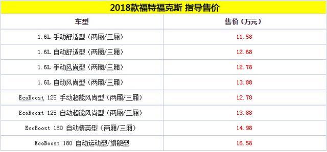 2018款福特福克斯上市 售价11.58-16.58万