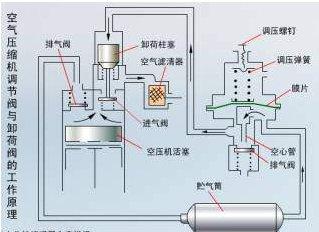 空气压缩机调节阀与卸荷阀的工作原理图片