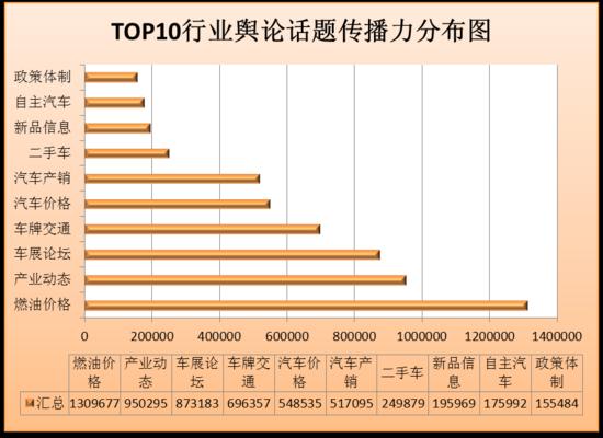 8月汽车行业舆情指数:车牌交通话题上升快
