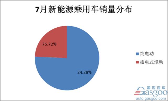 7月新能源乘用车销量同比增长46%至4.3万辆