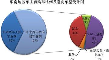 华南地区车主有显著的换购倾向