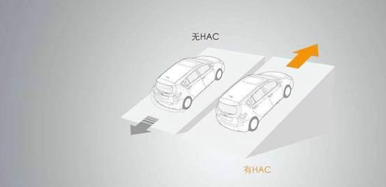 自动驻车和上坡辅助的区别是啥?你知道吗?