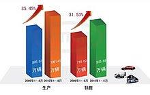 8月份全国汽车销量达121.55万辆
