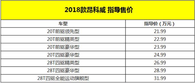 2018款昂科威上市 售价21.99-31.99万