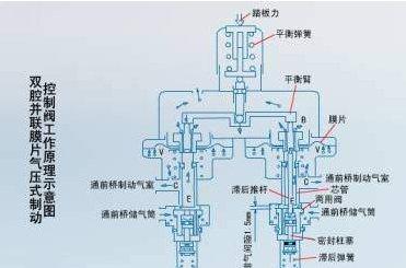 东风eq1090e型汽车气压制动控制阀图片
