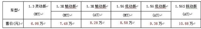 广丰小型车战略 致炫6.98万元起震撼上市