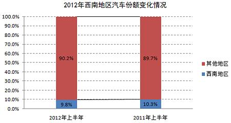 2012年西南地区汽车份额变化情况