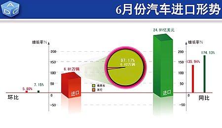6月份汽车进口6.81万辆